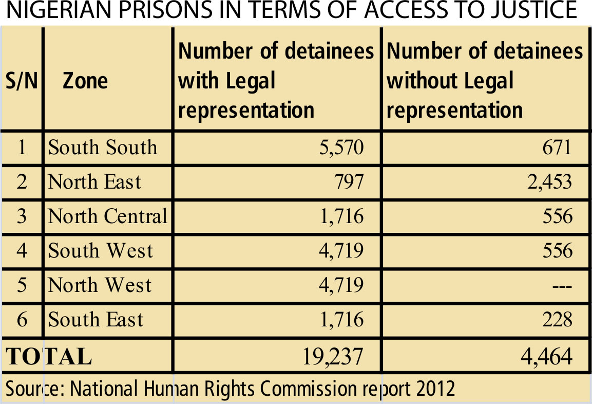SDG 16 Table 2 Number of detainees  with  without Legal representation